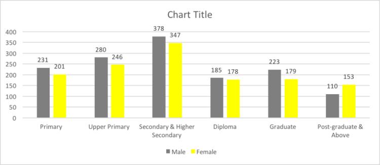 Source: National Sample Survey Organisation Get the data