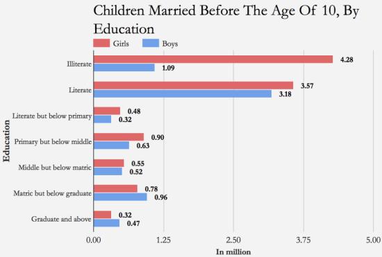 Source: Census of India/IndiaSpend
