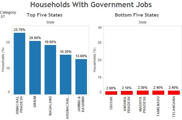 ST households with government jobs. Source: Socio-economic Caste Census/indiaspend.com