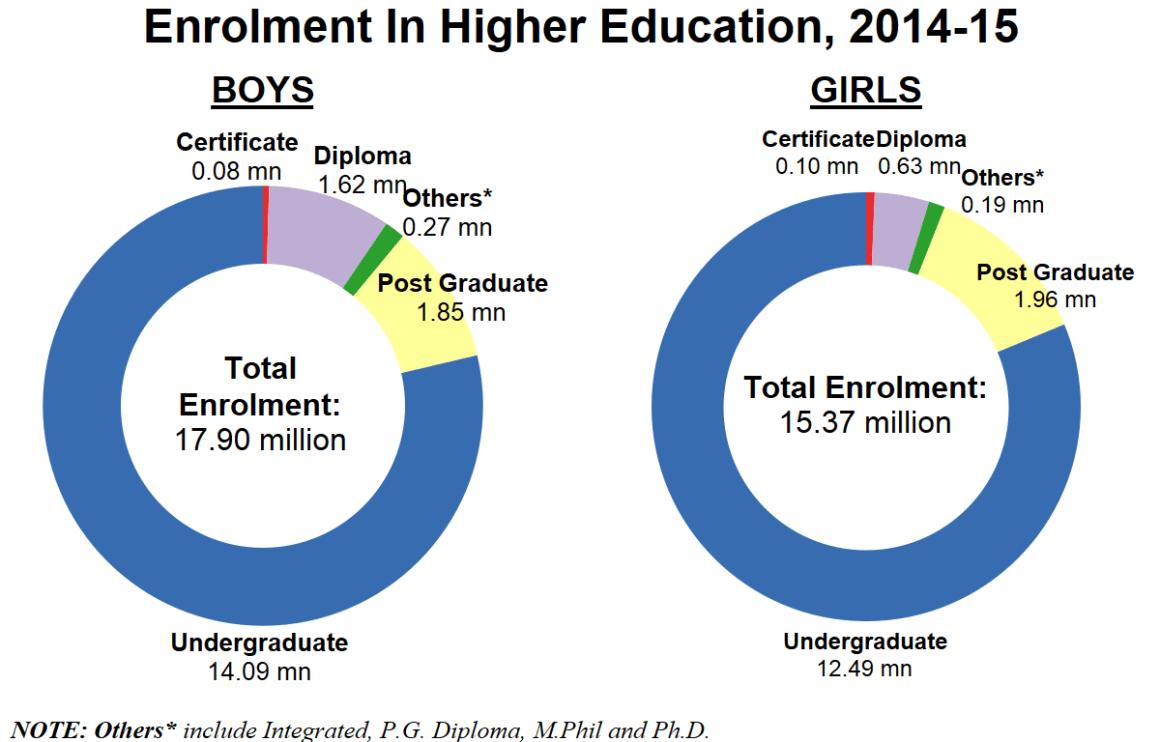 Source: Ministry of Human Resource Development