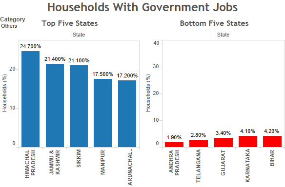 'Others' households with government jobs. Source: Socio-economic Caste Census/indiaspend.com