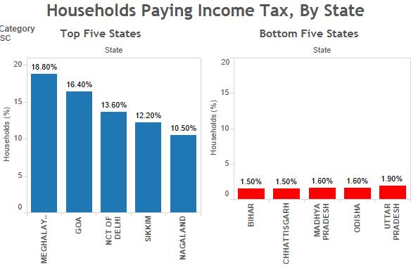SC households paying income tax. Source: Socio-economic Caste Census/indiaspend.com