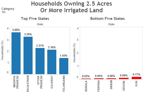 SC households with 2.5 acres or more irrigated land. Source: Socio-economic Caste Census/indiaspend.com