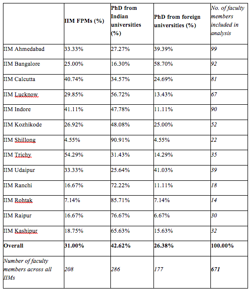 Educational background of current IIM Faculty. The percentages are calculated based on the number of faculty for whom data on university granting doctoral degree was available on the web pages of respective institutions. Across all institutions, such data was missing for 43 faculty members. Missing data is not included here.