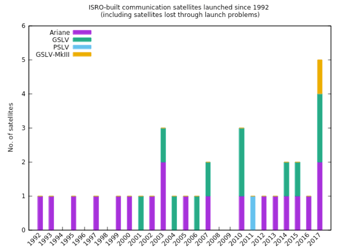 Communication satellites launched by ISRO since 1992. Source: Author provided