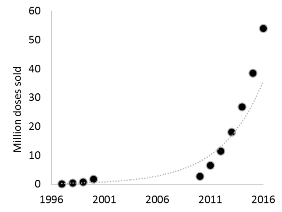 Sales of α/β arteether injections between 1997-2016. Source: Author provided