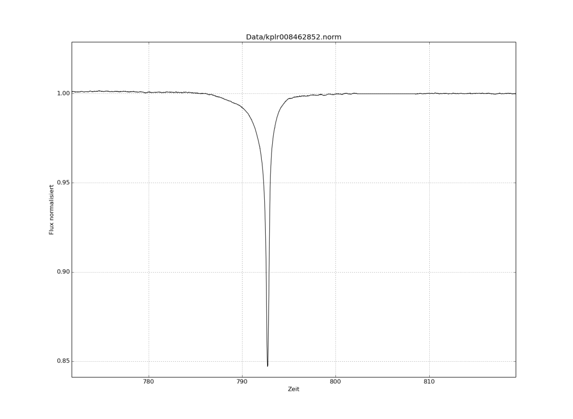 Strong reduction of light from KIC 8462852 in March 2011 (day 792 of Kepler observations). Credit: JohnPassos/Wikimedia Commons, CC BY-SA 4.0