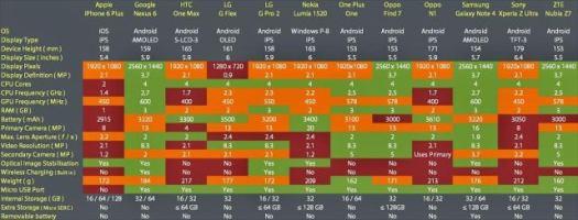smartphone-chart