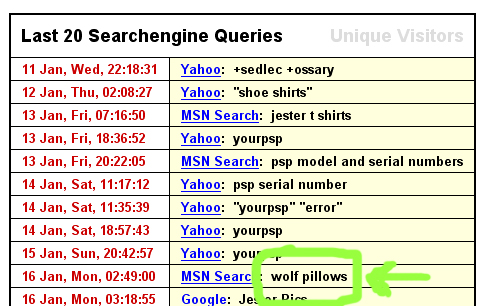 Wolf Pillows
