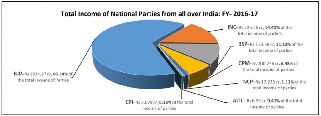 ADR-chart-on-total-income-of-parties-1-1024x372