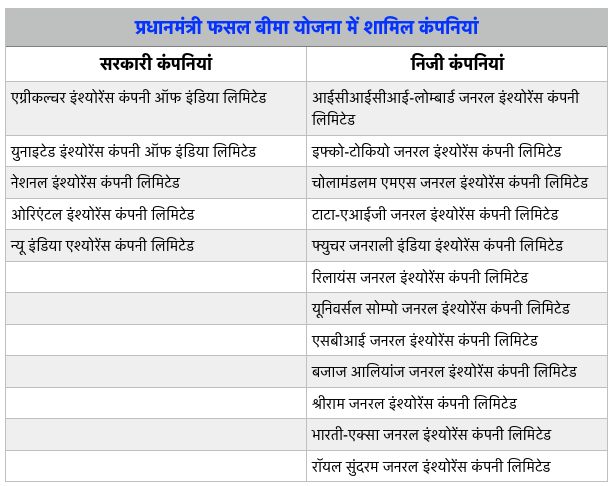Companies under PMFBY