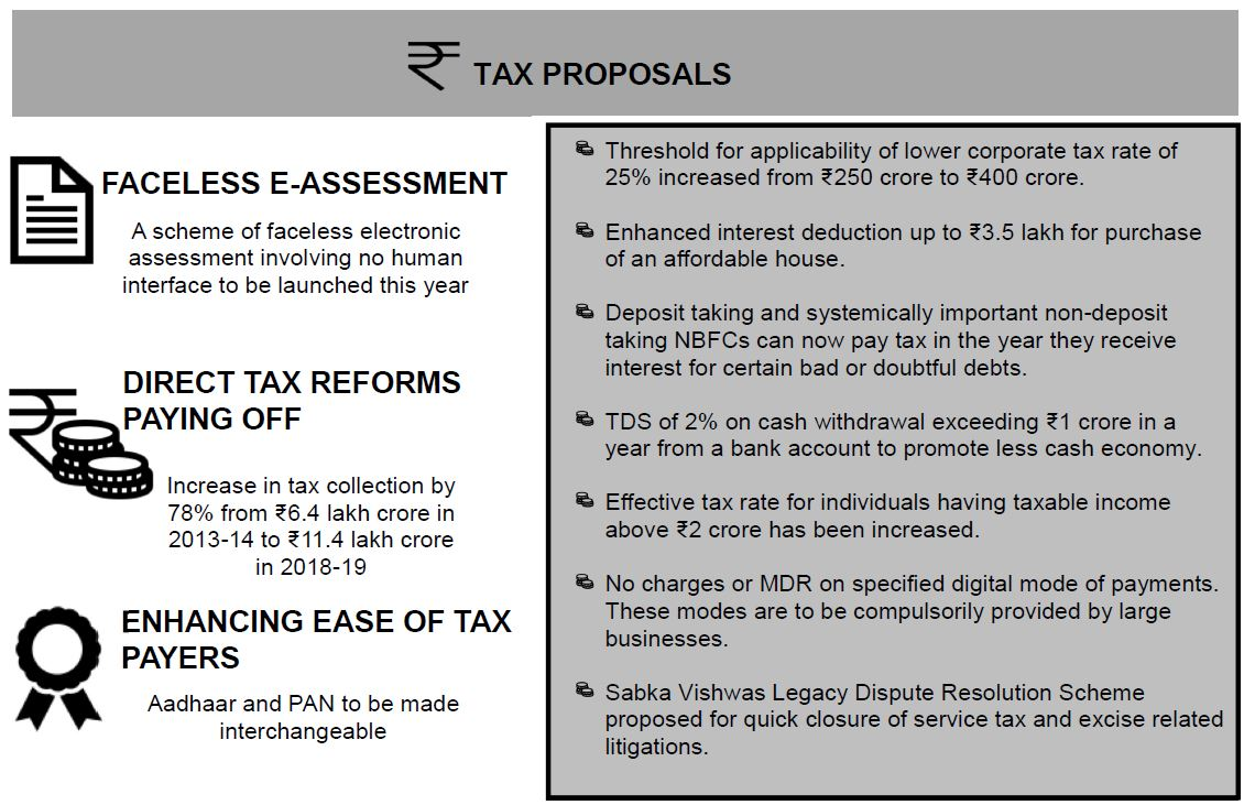 Budget Tax Related