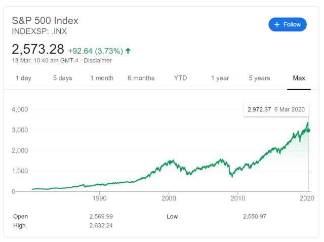 S&P500 all time