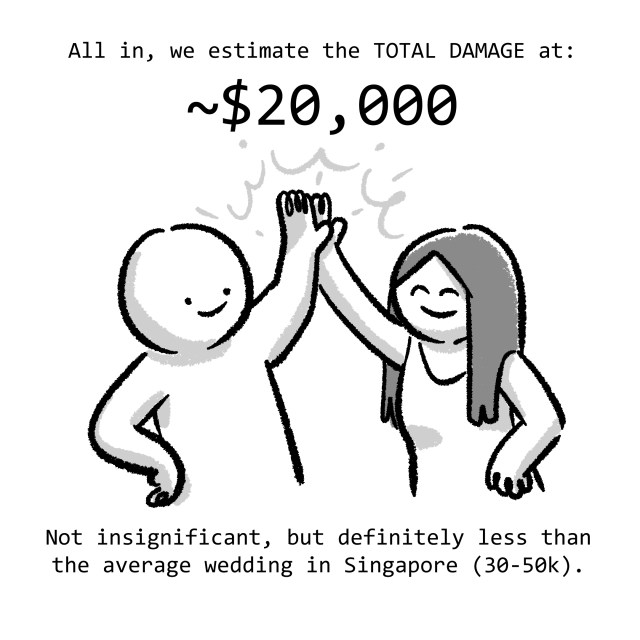 All in, we estimate the TOTAL DAMAGE at: ~$20,000. Not insignificant, but definitely less than the average wedding in Singapore (30-50k).
