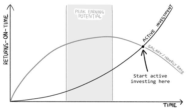 InvestorOne_WhenToStartActive_003