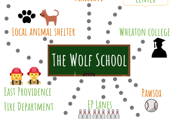 Wolf School Community Connection