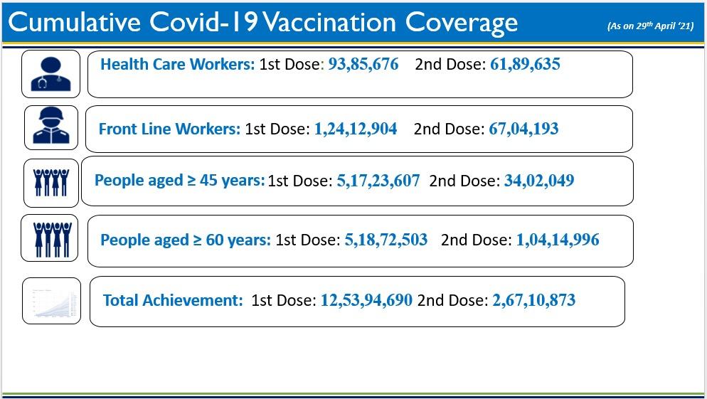 Vaccine shortage india