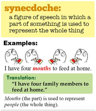 Synecdoche graphic