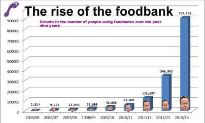 foodbank graph