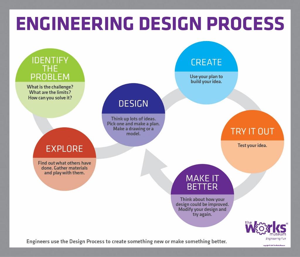 Engineering Design Process