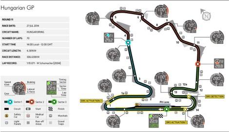 Hungarian Grand Prix, Hungaroring.