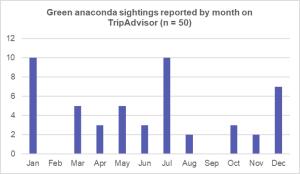 anaconda sightings cuyabeno, wildside, world wild web, wildlife in cuyabeno