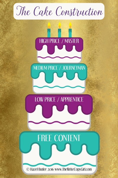 THE CAKE CONSTRUCTION - LIST BUILDING 101 - HOW TO BUILD AN EMAIL LIST - EMAIL MARKETING - HOW DO YOU GET PEOPLE ON YOUR EMAIL LIST - MARKETING
