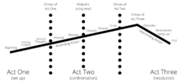 Thee-Act Structure Diagram