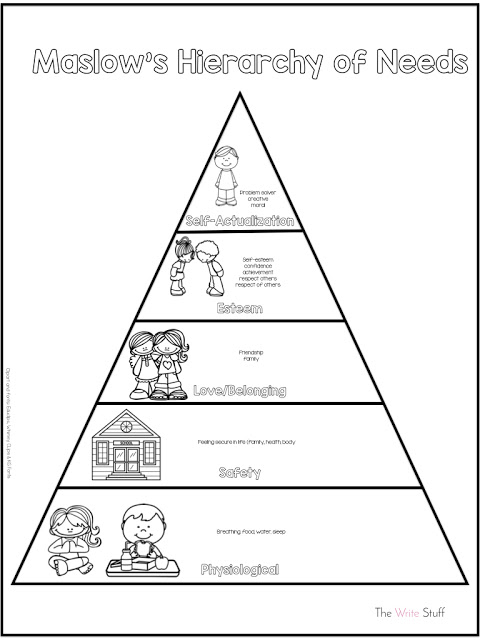 Maslows Heirarchy of Needs