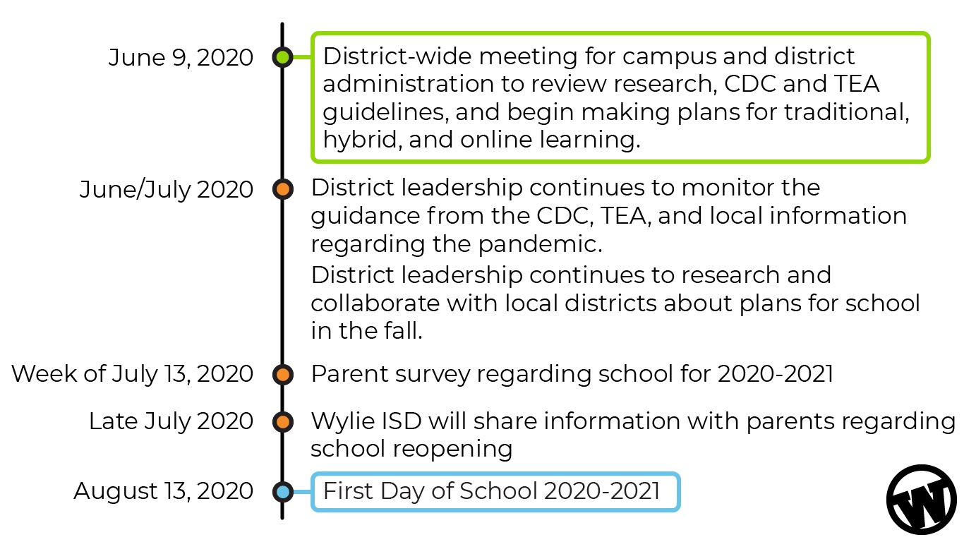 Wylie ISD Back to School Timeline showing the general timeline for making back to school decisions and communications.