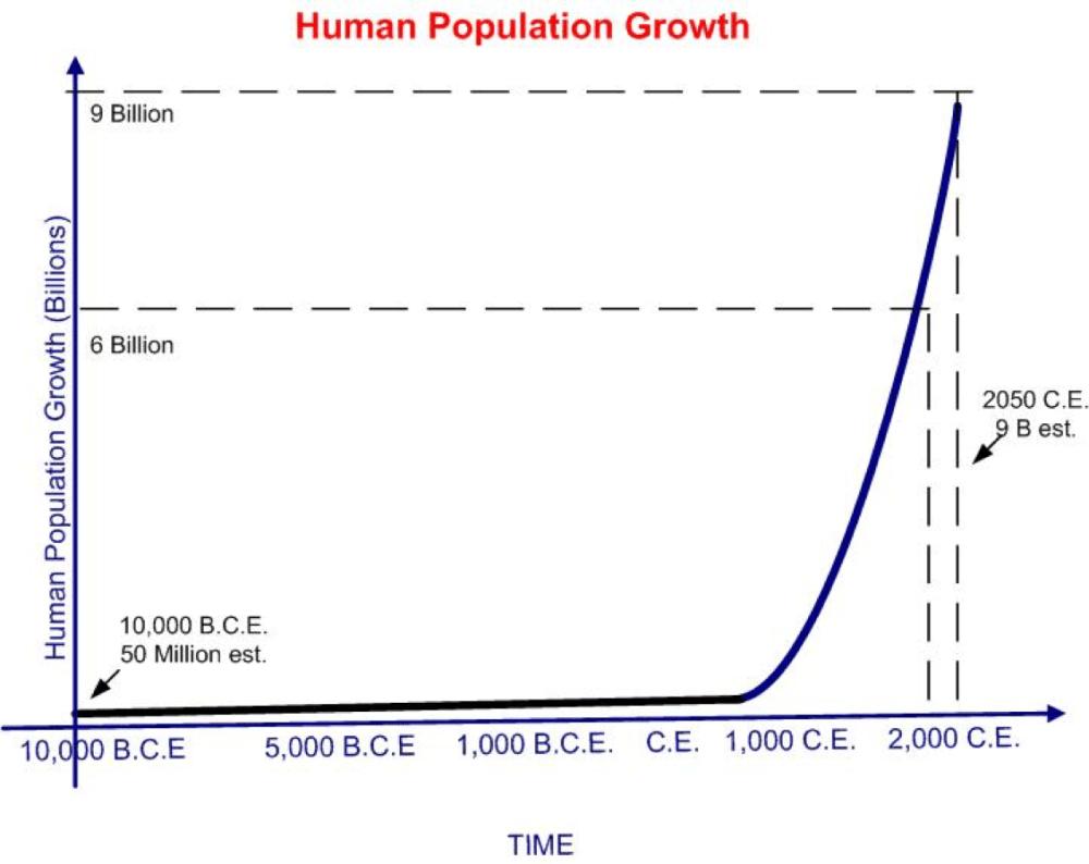 Population_vs_time