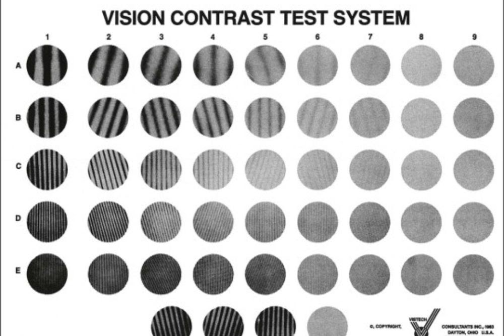 What is Contrast Sensitivity Testing