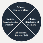 4 Aspects of Mind