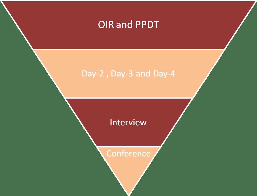SSB Interview process