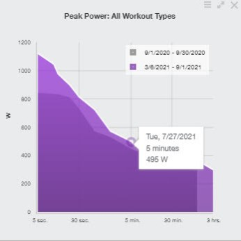 graph showing cycling power