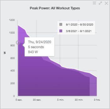 graph showing 5 second power improvement
