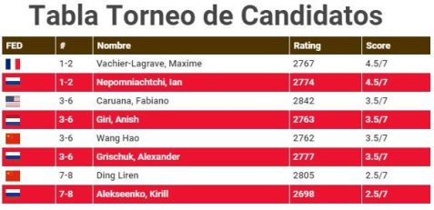 Tabla Torneo de Candidatos