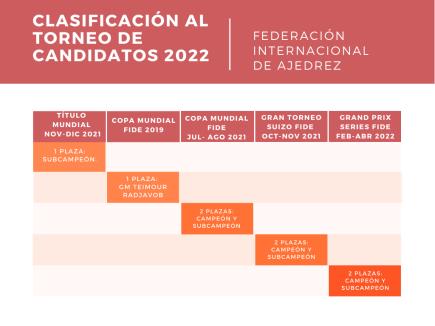 Calendario Torneo de Candidatos 2022
