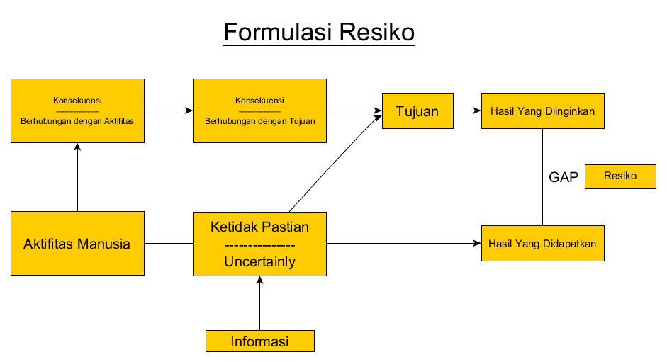 tabel formulasi resiko thidiweb