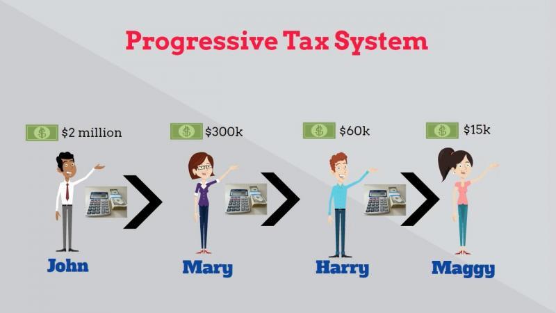 apa sebenarnya yang dimaksud pajak progresif