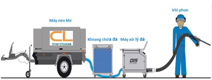 may nen khi dung ban da co2 Máy nén khí dùng cho máy làm sạch bằng CO2