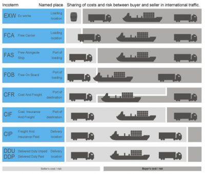 Incoterm - Các điều kiện thương mại xuất nhập khẩu (P.1)