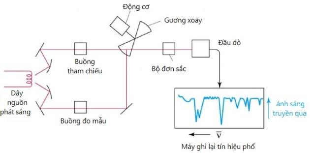máy quang phổ ft ir