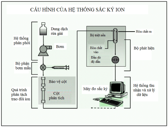 may-sac-ky-ion-cau-hinh