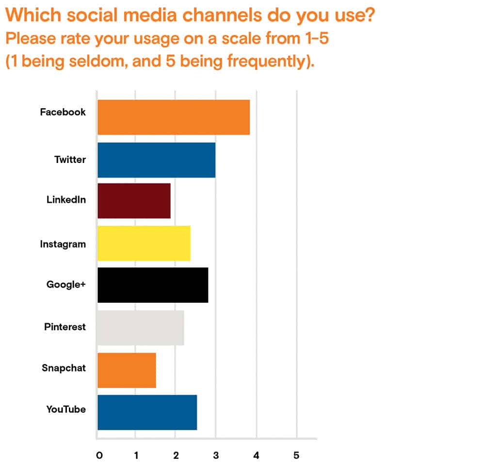 Accord social media research graph