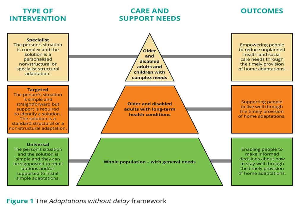 Adaptations without delay framework by RCOT