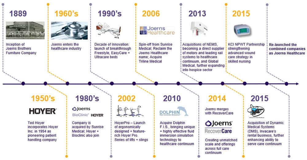 Joerns Healthcare's long-established legacy in the healthcare market