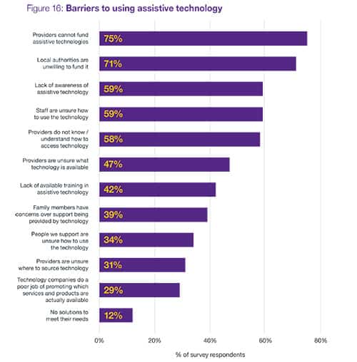 Assistive tech stats HfT social care three