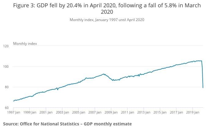 Figure 3_ GDP April fall