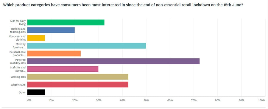 mobility retail survey results - product demand